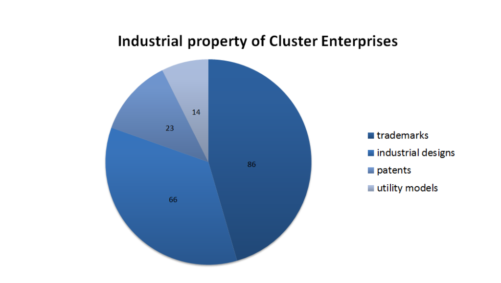 Pie chart with industrial property of Cluster Enterprises (trademarks 86, industrial designs 66, patents 23, utility models 14)