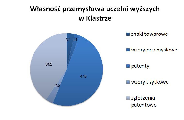 Wykres kołowy przedstawiający strukturę własności przemysłowej uczelni wyższych wKlastrze (patenty  449, zgłoszenia patentowe 361, znaki towarowe 31, wzory użytkowe 30, wzory przemysłowe 21)